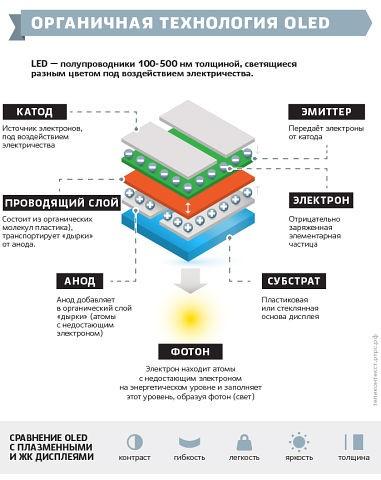 organic lightemitting diode oledfutaba corporation