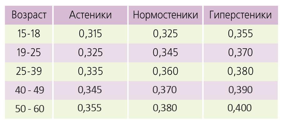 формулы питания фиткервс