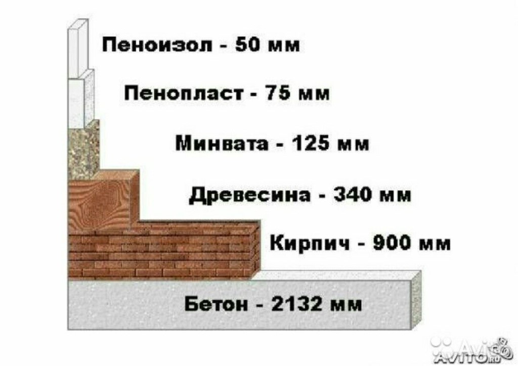 ПРОДАМ Утеплитель - Пеноизол очень теплый не горючий утеплитель.